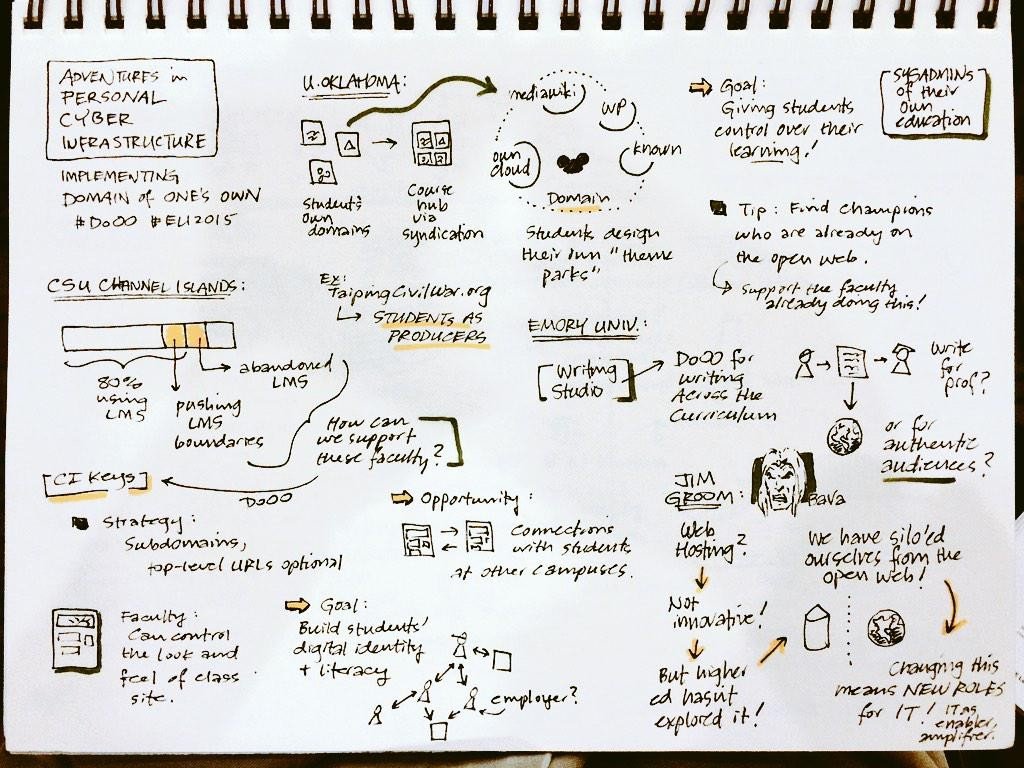 """Sketchnotes for the Domain of One's Own (#DoOO) session with @jimgroom and friends. #eli2015"" by Derek Bruff"