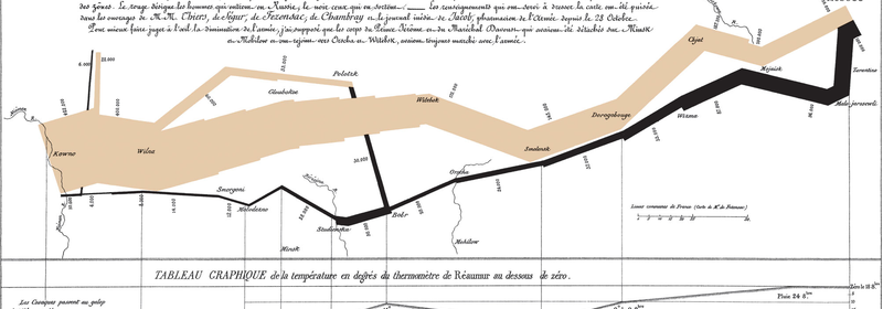 Data visualization of Charles Minard's flow chart of the Napoleonic War